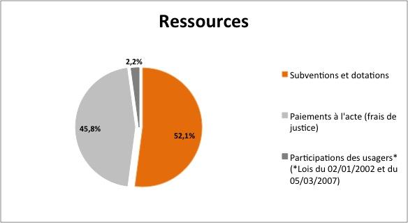 Graphique ressources